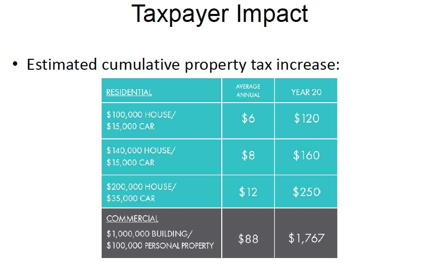 taxpayer-impact
